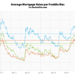 Benchmark Mortgage Rate Ticks Up, Odds of an Easing Slips