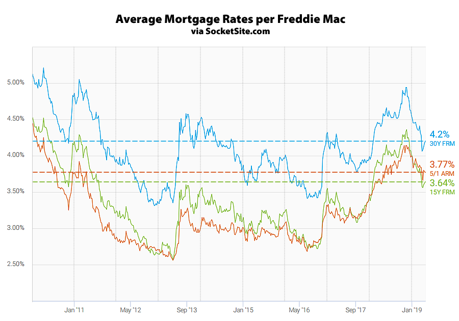 Benchmark Mortgage Rate Ticks Up, Odds of an Easing Jumps