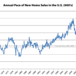 Pace of New Home Sales in the U.S. Ticks Up, Median Price Slips