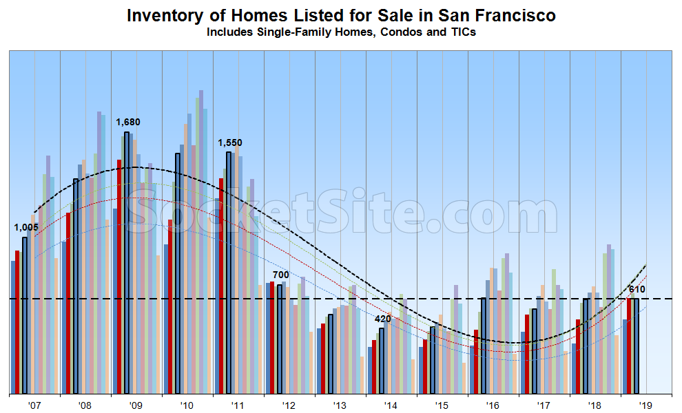 Number of Homes for Sale in San Francisco Slips