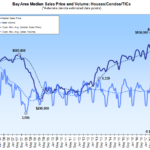Bay Area Home Sales Trending Down, Median Price Unchanged YOY