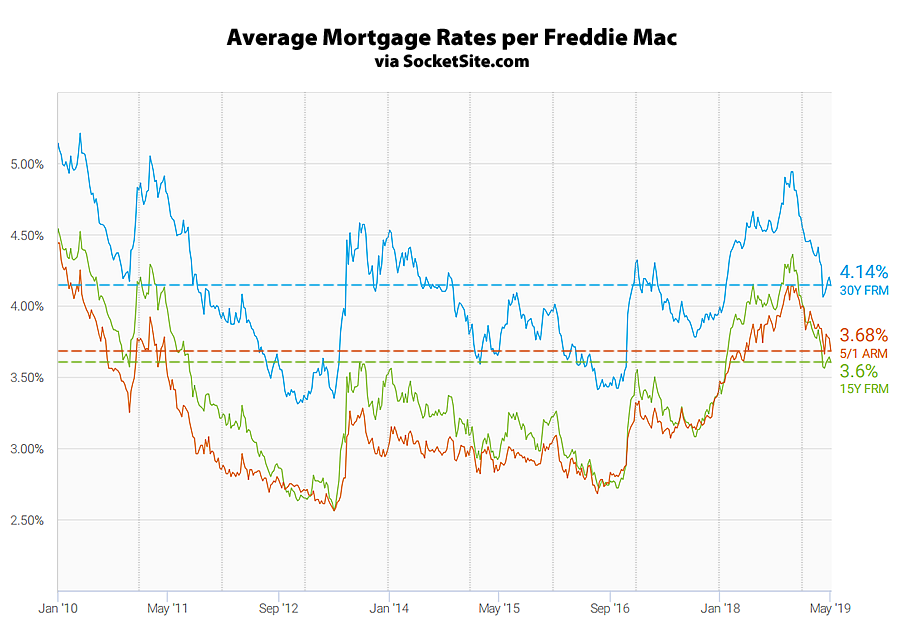 Benchmark Mortgage Rate Slips, Odds of an Easing Drops