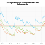 Benchmark Mortgage Rate Dips, Odds of an Easing Jumps