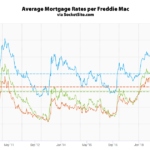 Benchmark Mortgage Rate Dips Under 4 Percent, Odds of Easing Up
