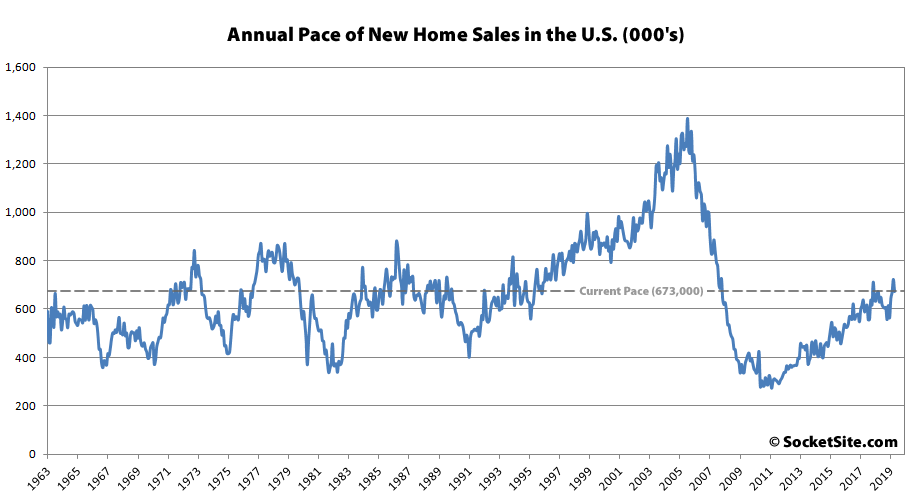 Pace of New Home Sales in the U.S. Drops