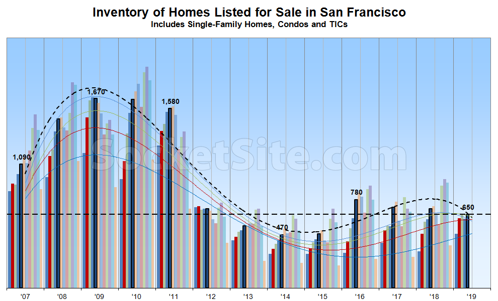 Number of Homes for Sale in SF Inches Up but Trend Turns Down