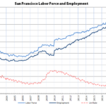 Bay Area Employment Really Drops, Unemployment Rate as Well