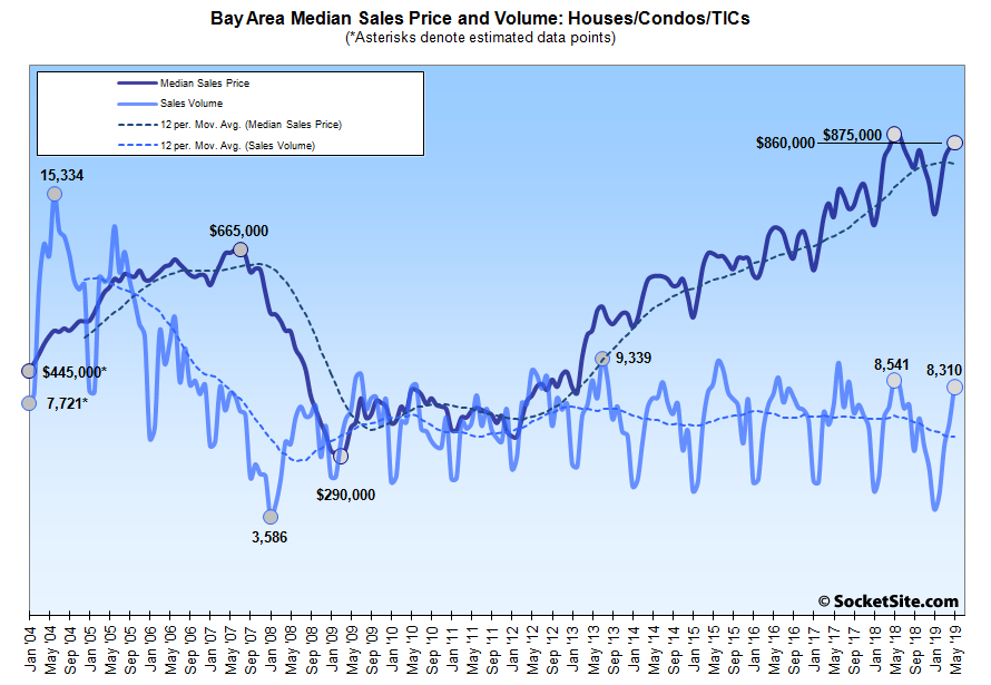 Bay Area Home Sales and Median Price Are…Down