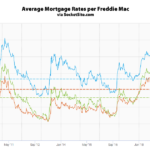 Benchmark Mortgage Rate Nearly Hits a Two-Year Low