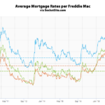 Benchmark Mortgage Rate Hits a 31-Month Low
