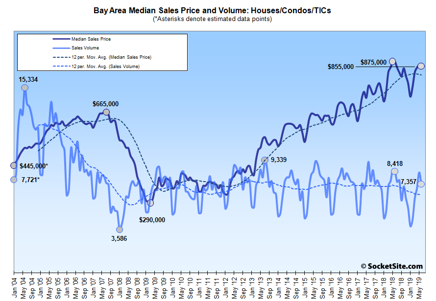Bay Area Home Sales and Median Price Continue to Drop