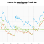 Benchmark Mortgage Rate Holding at a 32-Month Low