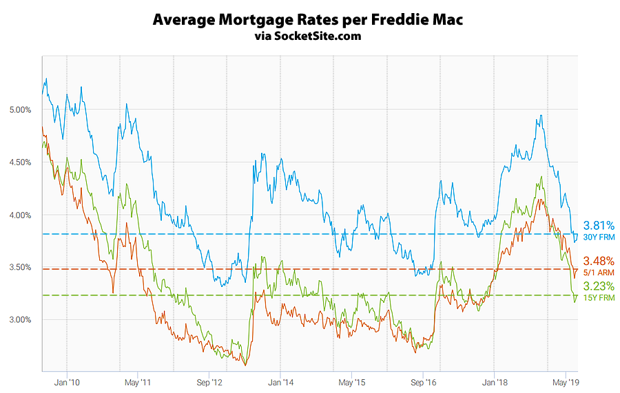 Mortgage Rates Inch up Along With the Odds of an Earlier Easing