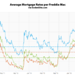 Mortgage Rates Slip, Odds of an Easing Hold