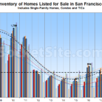 Reductions on the Rise as Pace of Home Sales Drops in SF