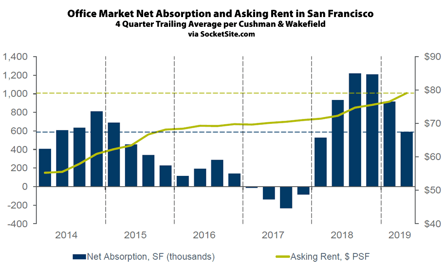 Demand for Office Space in San Francisco Jumps, Rents Climb