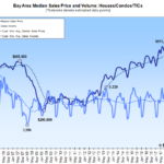 Bay Area Home Sales and Median Price Were Down, Again