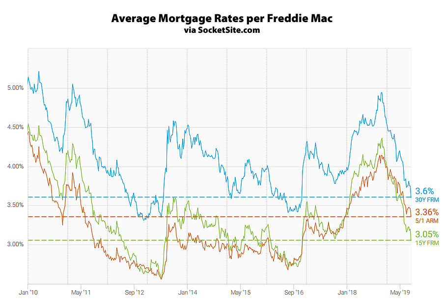 Benchmark Mortgage Rate Drops to a Near 3-Year Low