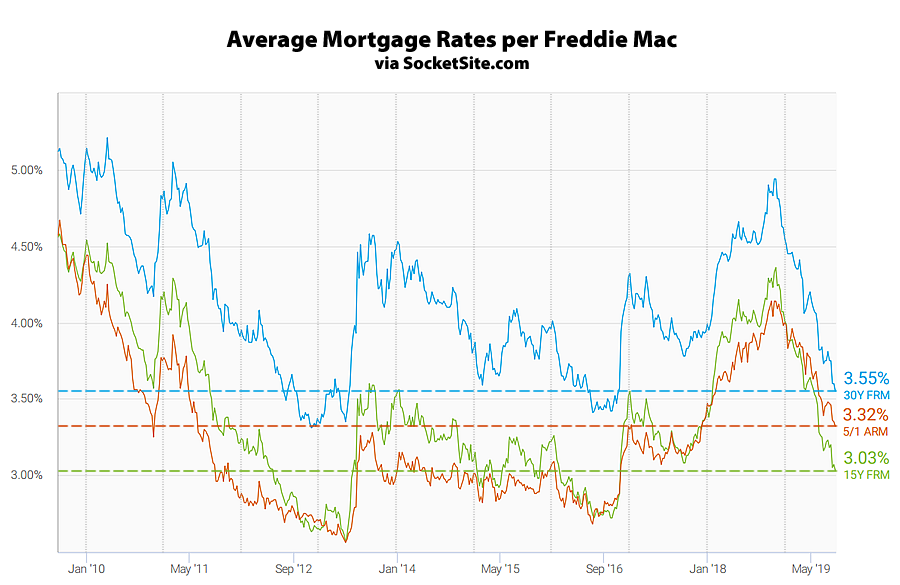 Mortgage Rates Continue to Drop, Odds of an Easing Slip