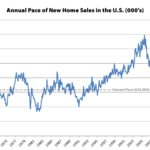 Pace of New Home Sales in the U.S. Drops, Median Price Down