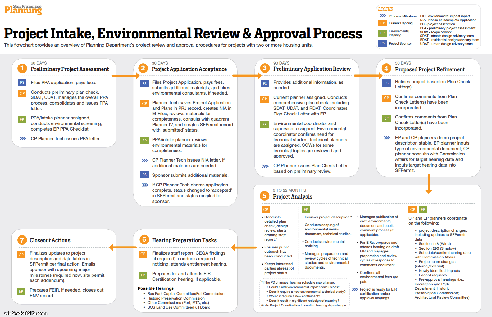 San Francisco's Streamlined Approval Process