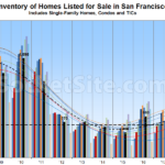 Number of Homes for Sale in SF Is About to Jump