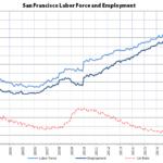 Bay Area Employment Gets a Seasonal Bump