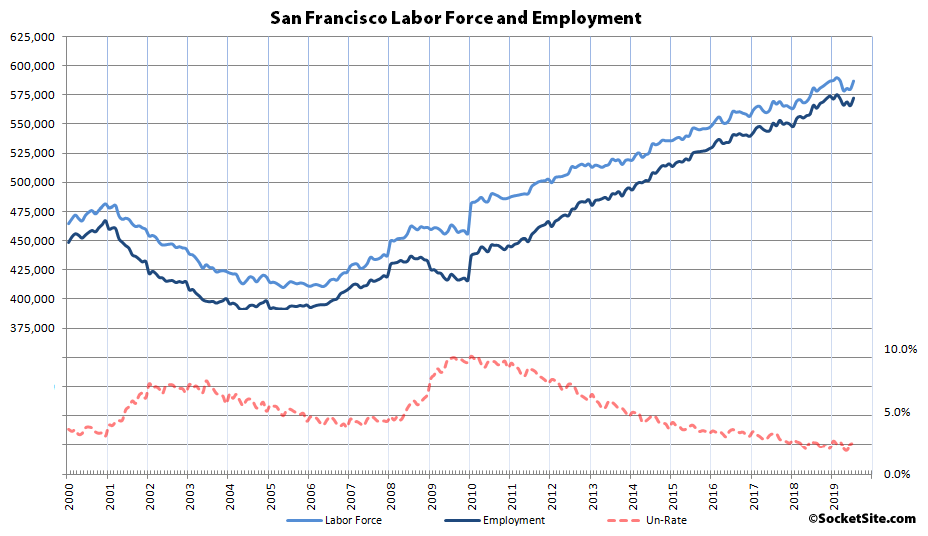 Bay Area Employment Gets a Seasonal Bump