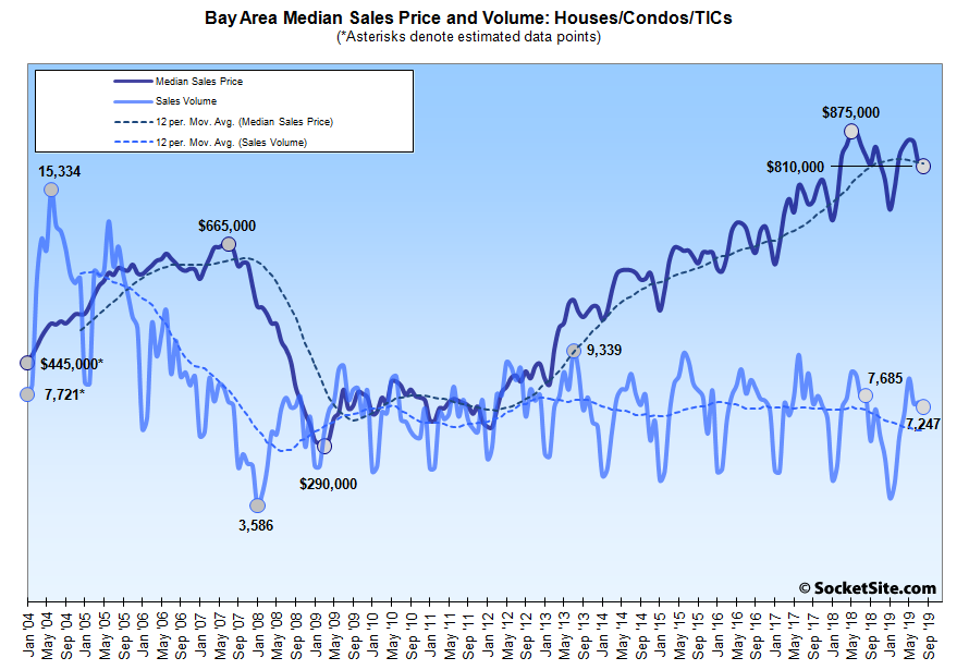 Bay Area Home Sales and Median Price Trend Down