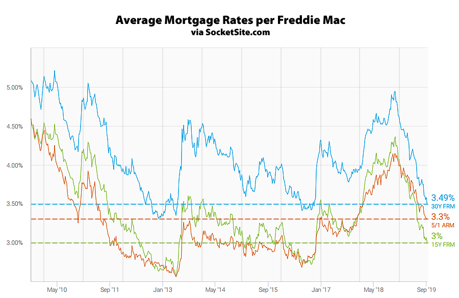 Benchmark Mortgage Rate Nearing a Six-Year Low