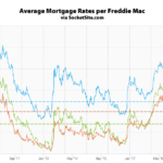 Mortgage Rates Jump