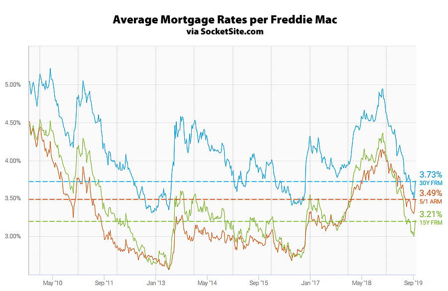 Mortgage Rates Jump