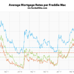 Mortgage Rates Retreat