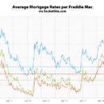 Mortgage Rates Retreat