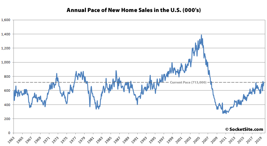 Pace and Price of New Home Sales in the U.S. Rebounds