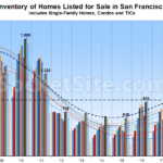 Number of Homes for Sale in San Francisco Hits an 8-Year High