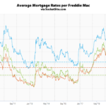 Mortgage Rates Drop, Odds of a Rate Cut Rise