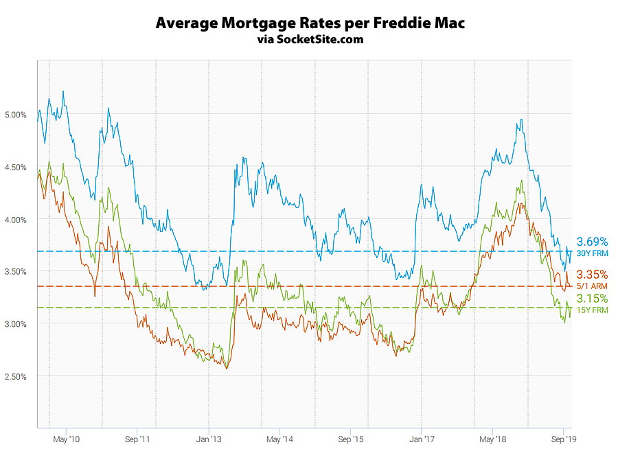 Mortgage Rates Rebound, Probability of a Rate Cut Hits 90 Percent