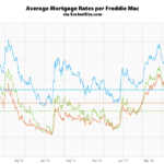 Mortgage Rates Tick Up, Rate Cut Nearly Certain