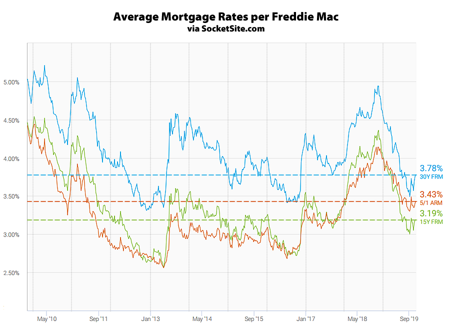 Mortgage Rates Inch up but Poised to Slip