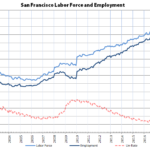 Bay Area Unemployment Rates Drop to Record Lows