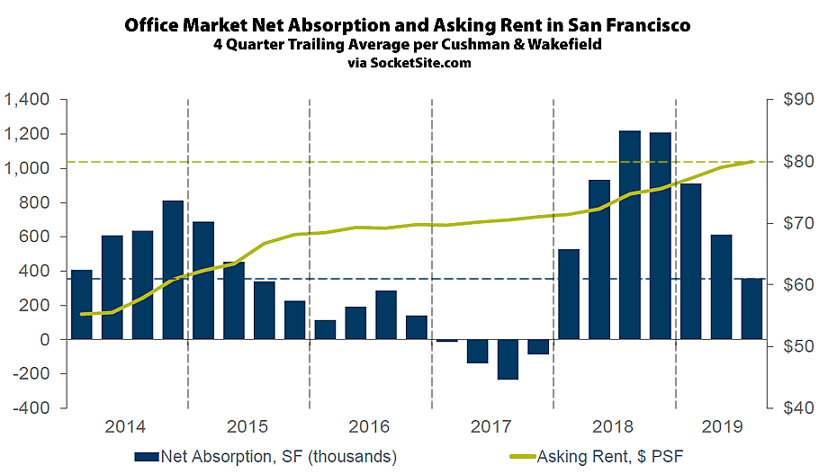 Record Office Rents in San Francisco Tick Up, Absorption Slows