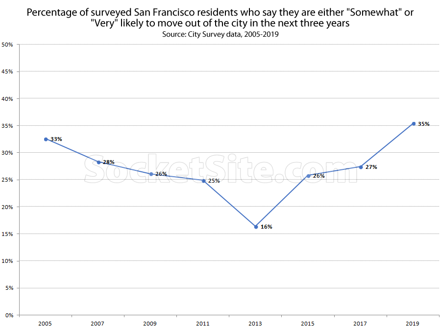 35 Percent of San Francisco Residents Now Say They're Likely to Leave
