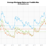 Mortgage Rates Drop, Probability of a Rate Hike: Zero