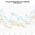 Mortgage Rates Dip, Fed Uncertainty in Play