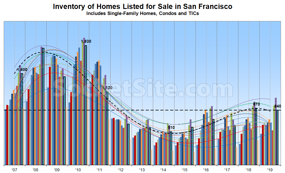 Reductions Continue to Rise in SF as Inventory Levels Drop