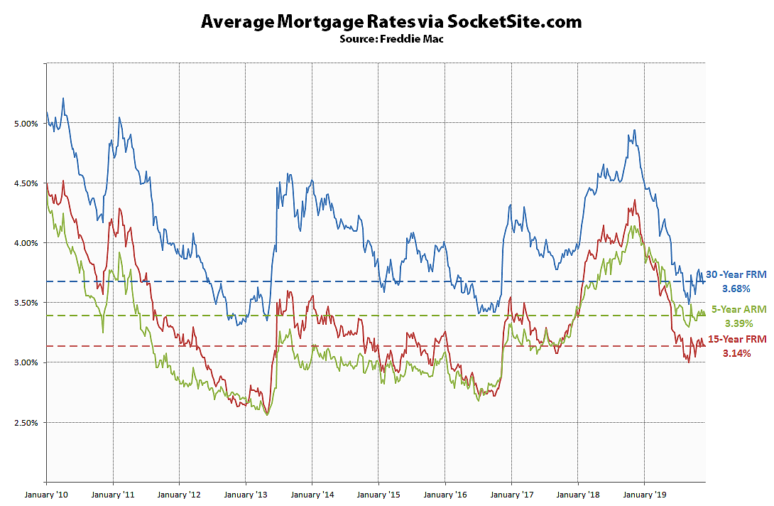 Mortgage Rates Hold, Probability of a Hike Back Under a Percent