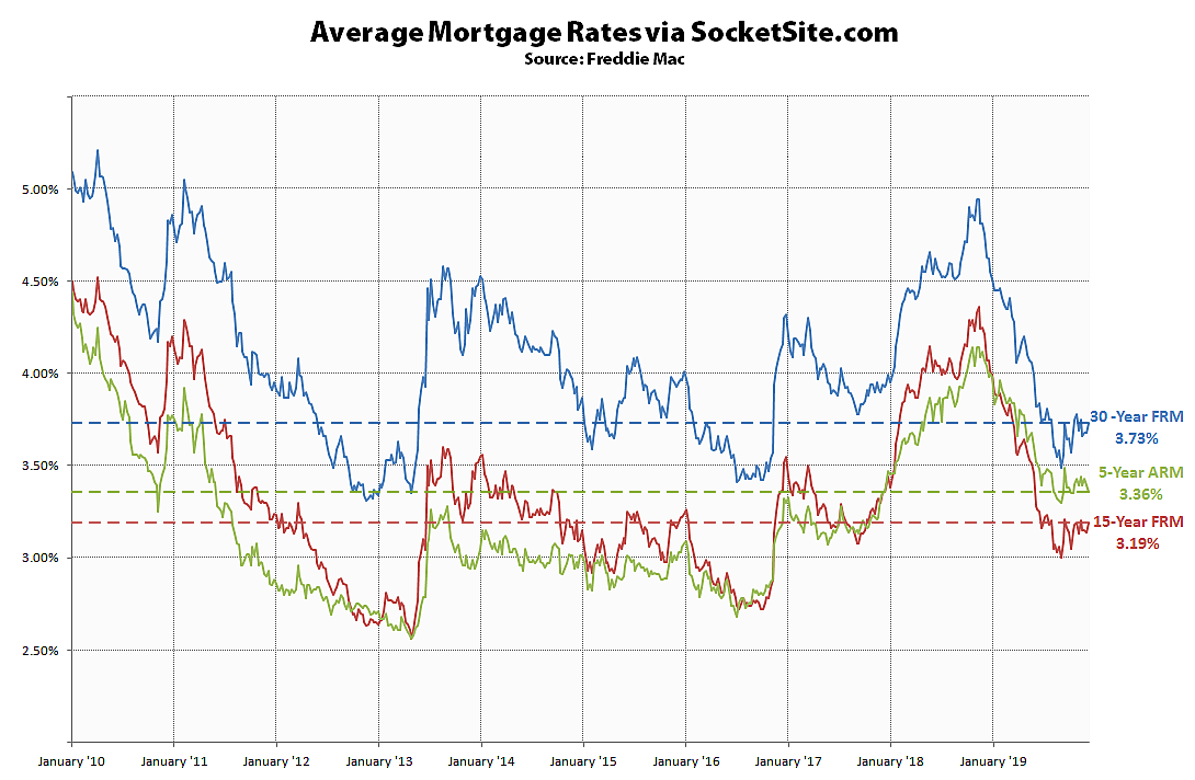 Benchmark Mortgage Rate Inches Up, Fed Signals a Pause
