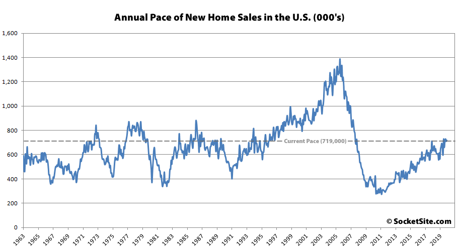 New Home Sales in the U.S. Tick Up, Jump Out West