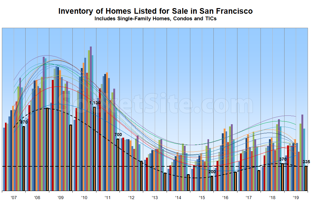2019 Ends with Fewer Homes for Sale in SF, Pending Sales Up